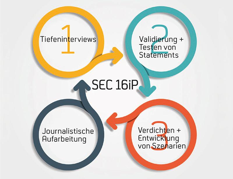 Moderation - SEC16IP Verfahren - Schema