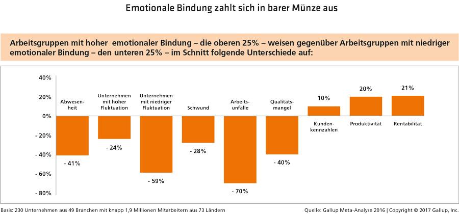 Emotionale-Bindung-Abb3
